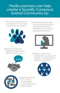 Media Partners can help create a Socially Conscious Animal Community